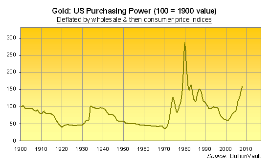 For Us Investors Gold Recovered Its 1900 Value At The Start Of 2007