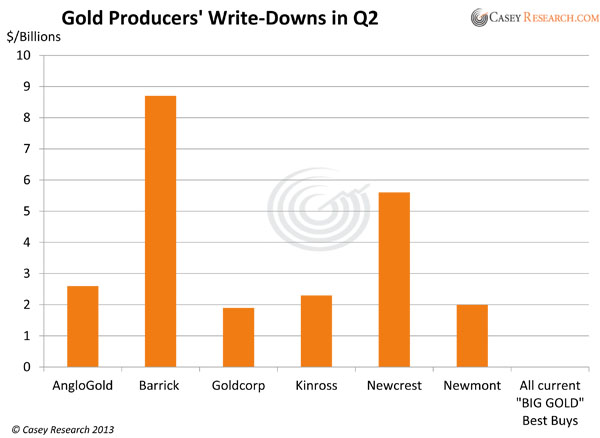 Gold Mining Writedowns Why What Now