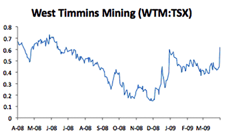 If You Ve Ever Wondered How Ful A Press Release Can Be Take Look At West Timmins Mining Stock Performance On March 31 The Last Day Chart
