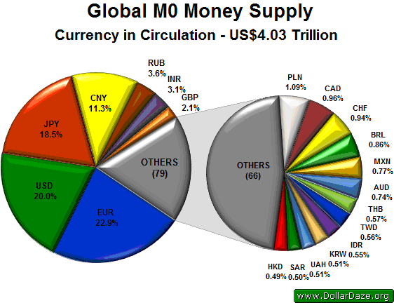 Global Gold Supply vs  the Money Supply | Gold News