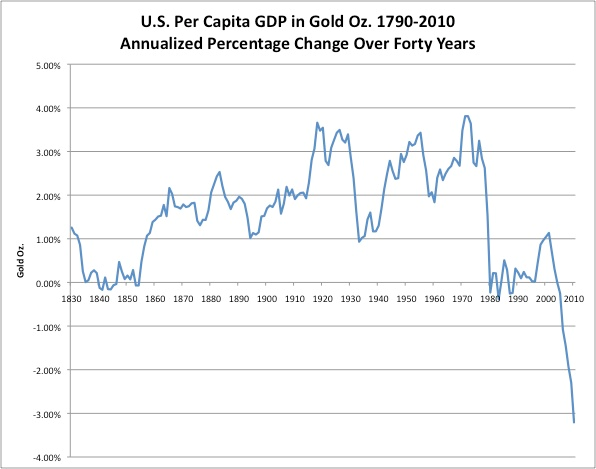 Average US Incomes in Gold | Gold News