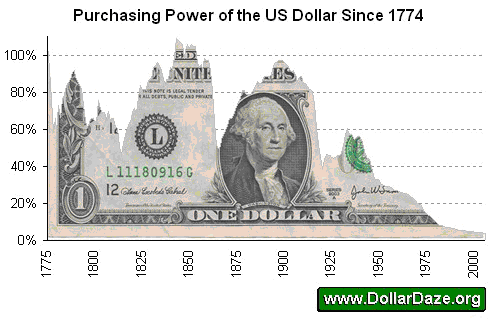 Under The Us Mint Act Of 1792 Dollar Was Pegged At 24 75 Grains Gold There Are 480 In A Troy Ounce Thus It Took 19 40 To Purchase Single