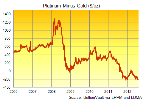 Platinum Minus Gold Price