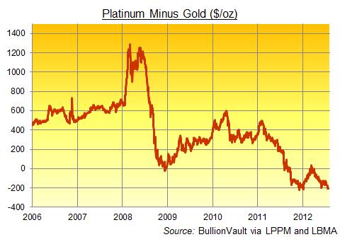 Platinum Minus Gold Price