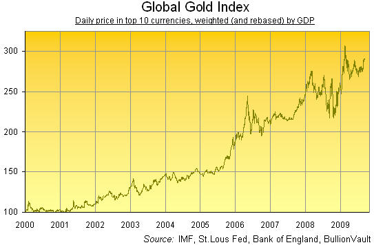 Real Price Of Gold News