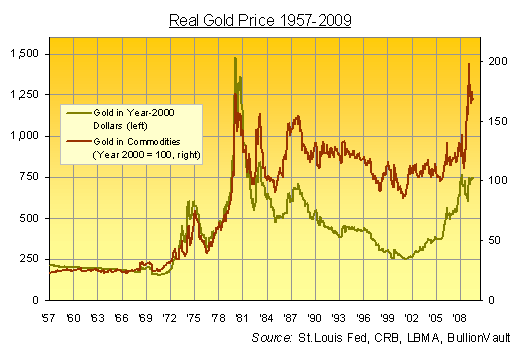 This Chart Shows The Dollar Gold Price Adjusted For Official Inflation In Us Consumer Prices Line Jan 2000 Marks Start Of Our Indexation