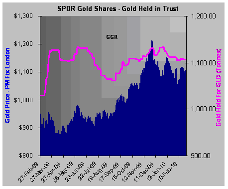 The Chart Just Below Shows Gld S Metal Holdings Relative To Price Of Gold For About Last Year