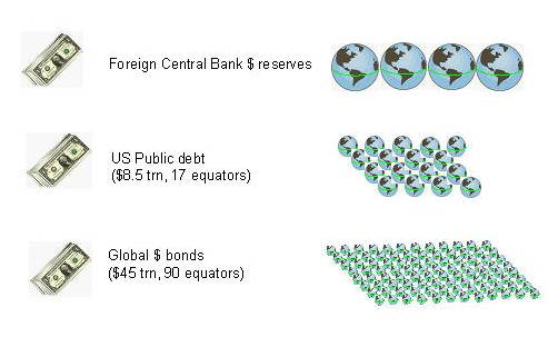 Pictorial size of bond markets