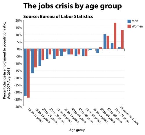 La crise de l'emploi US par groupe d'âge.