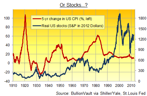 Stocks in inflation