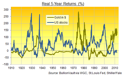 Gold, stocks & inflation
