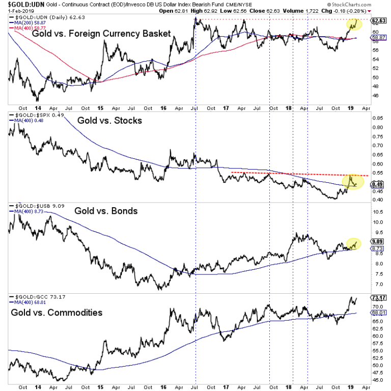 Gold Price Breakout Gold News