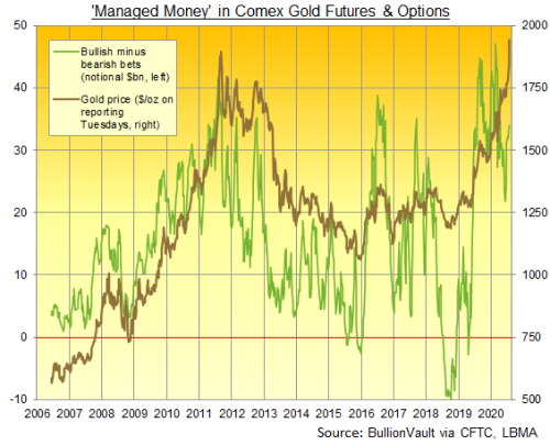 Chart of Managed Money's long and short betting on Comex gold futures and options. Source: BullionVault via CFTC