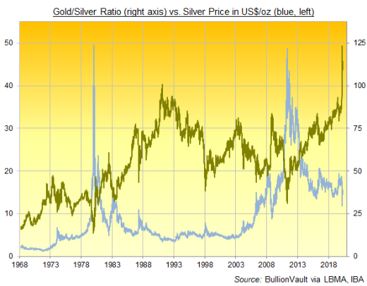 Chart of Gold/Silver Ratio vs Silver Price in US$/oz Source BullionVault, LBMA, IBA