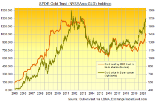 Chart of SPDR Gold Trust holdings Source: BullionVault via LBMA, ExchangeTradedGold.com