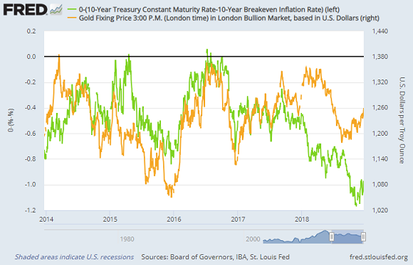 Chart of 10-over-10 US Trsy yields (inverted by deducting from zero) vs. gold priced in Dollars. Source: St.Louis Fed