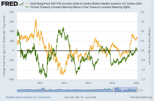 Real 10-year US bond yields show a strongly negative relationship with gold prices, typically falling as gold rises and vice versa.