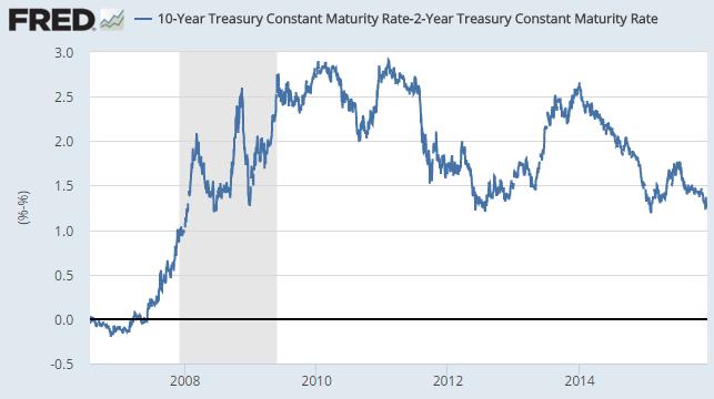 US Treasury bonds spread: 10-year yields minus 2-year yields