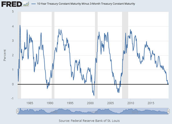 Chart of 10-year minus 3-month US Treasury rates. Source: St.Louis Fed
