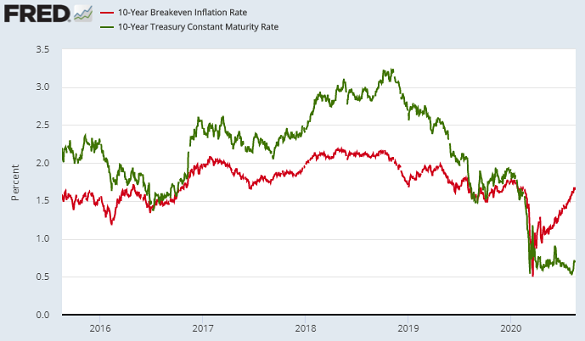 Chart of US Treasury bond yields vs. the market's 10-year breakeven inflation forecast. Source: St.Louis Fed