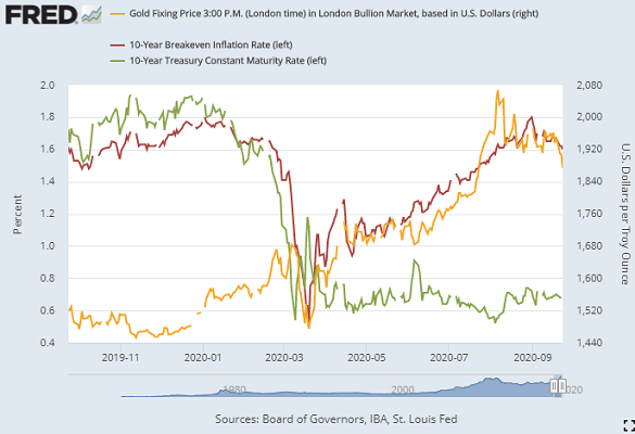 Chart of 10-year US Treasury rates and breakeven inflation vs. gold. Source: St.Louis Fed