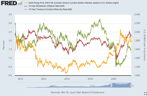 Gold, 10-year US Treasury yields and 10-year breakeven rates (red). Source: St.Louis Fed