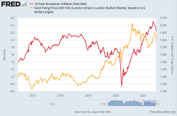 Chart of gold price in Dollars vs. 10-year breakeven inflation rate (red, left). Source: St.Louis Fed