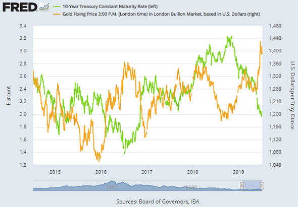 Chart of 10-year US Treasury yield (green, left) vs. Dollar gold price. Source: St.Louis Fed