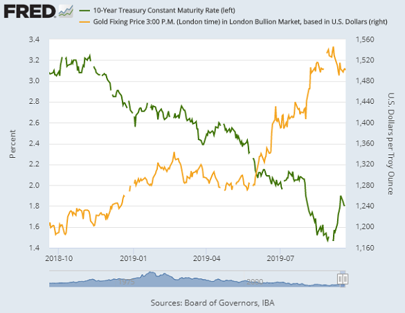 Chart of gold price vs. 10-year US Treasury yields. Source: St.Louis Fed