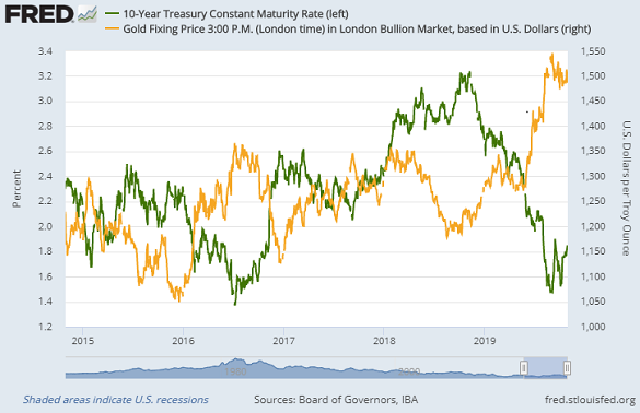 Chart of 10-year US Treasury yields vs. gold price. Source: St.Louis Fed