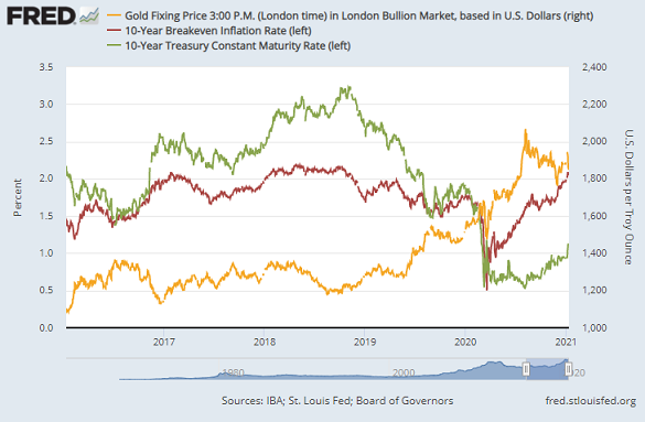 Chart of 10-year US Treasury yields and break-even inflation rates vs. gold. Source: St.Louis Fed