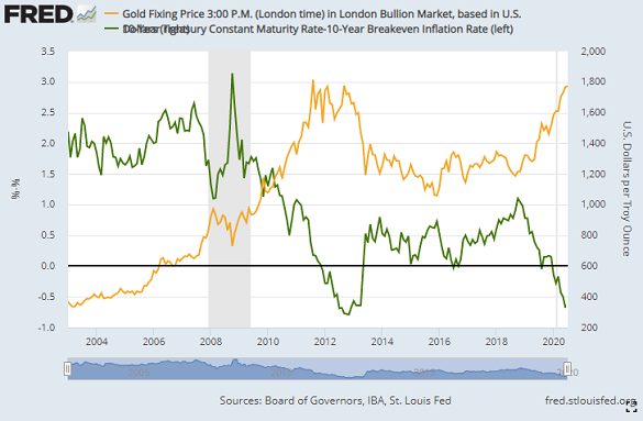 Chart of inflation-adjusted US 10-year Treasury bond yields vs. gold. Source: St.Louis Fed