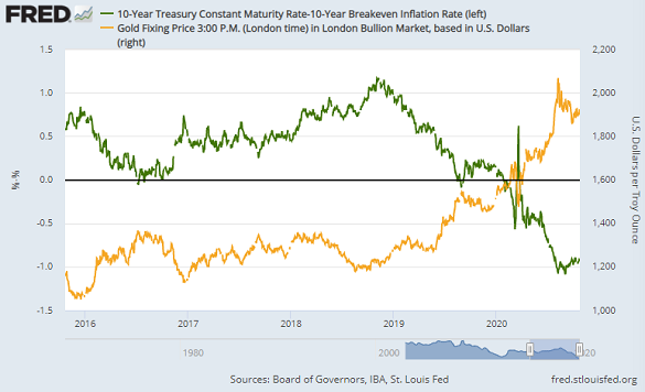 Chart of inflation-adjusted 10-year US Treasury bond yields vs. gold prices. Source: St.Louis Fed