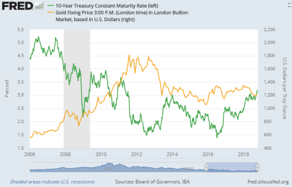 Chart of US 10-year T-bond yields vs gold price. Source: St.Louis Fed