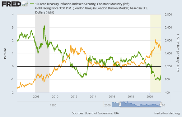 Chart of 10-year US TIPS yield vs. Dollar gold price. Source: St.Louis Fed