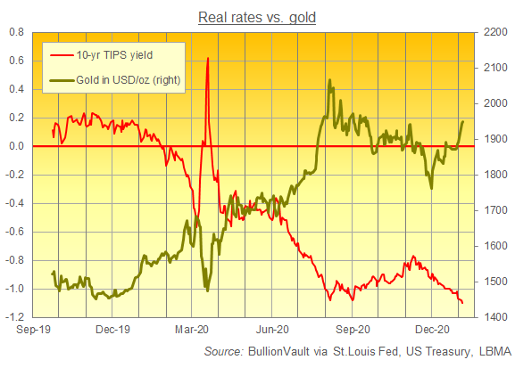 Chart of 10-year TIPS yield vs. gold in Dollars. Source: BullionVault