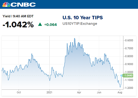 Chart of 10-year TIPS yields. Source: CNBC