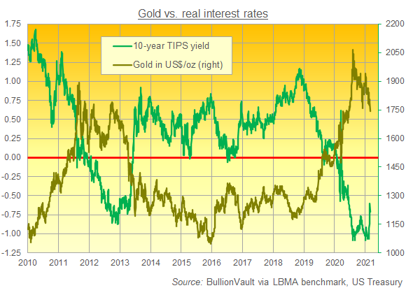 Chart of gold priced in Dollars vs. 10-year TIPS yield. Source: BullionVault