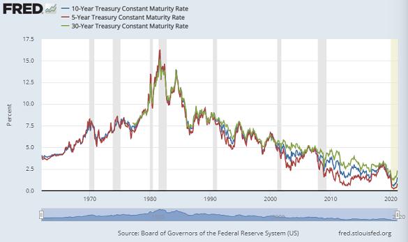 US Treasury bond yields (30-year debt in green, 10-yr blue, 5-yr red). Source: St.Louis Fed