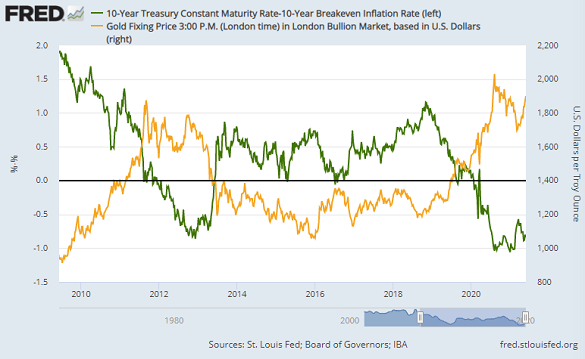 Gold priced in Dollars vs.10-year US TIPS yield. Source: St.Louis Fed