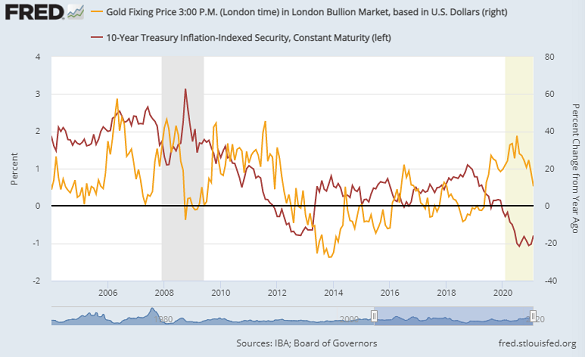 Chart of gold's year-on-year % change vs. the level of 10-year TIPS yields. Source: St.Louis Fed