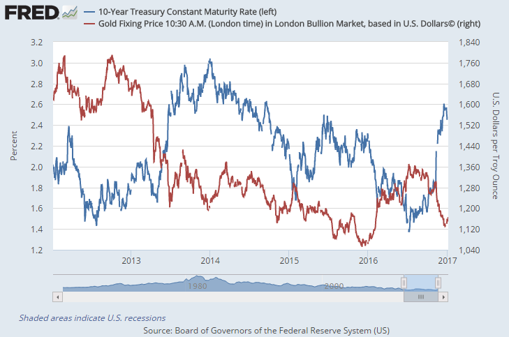 Chart of 10-year US Treasury bond yields vs. Dollar gold prices