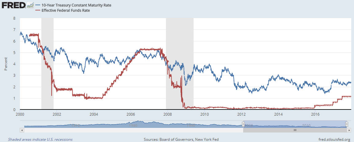 Chart of the effective Fed Funds rate vs. 10-year US Treasury yields. Source: St.Louis Fed
