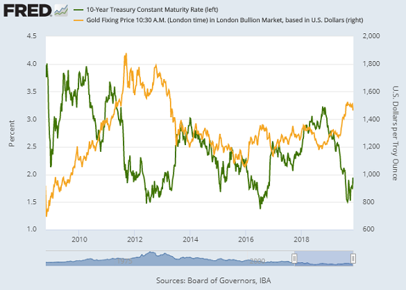 Chart of 10-year US Treasury yields vs. Dollar gold price. Source: St.Louis Fed