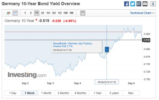 Chart of 10-year German Bund yields. Source: Investing.com