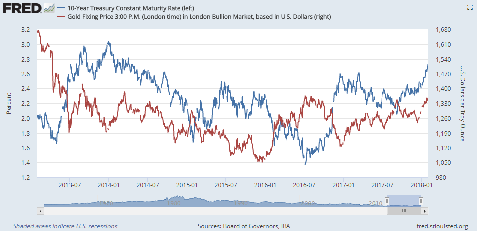 Chart of Dollar gold prices vs. 10-year US Treasury bond yields. Source: St.Louis Fed