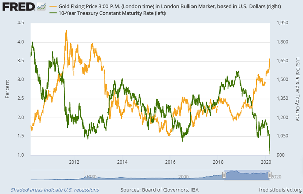 Chart of US Dollar gold price vs. 10-year US Treasury bond yield. Source: St.Louis Fed