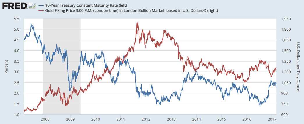 Chart of Dollar gold prices vs 10-year US Treasury bond yields