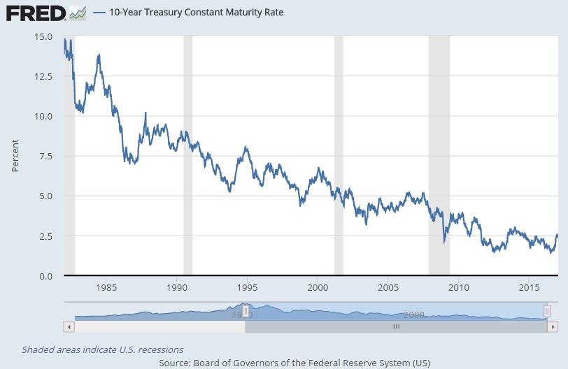 Weekly chart of 10-year US Treasury bond yields