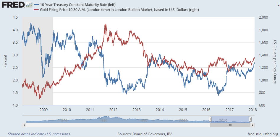 Chart of Dollar gold prices vs. 10-year US Treasury bond yields (nominal). Source: St.Louis Fed